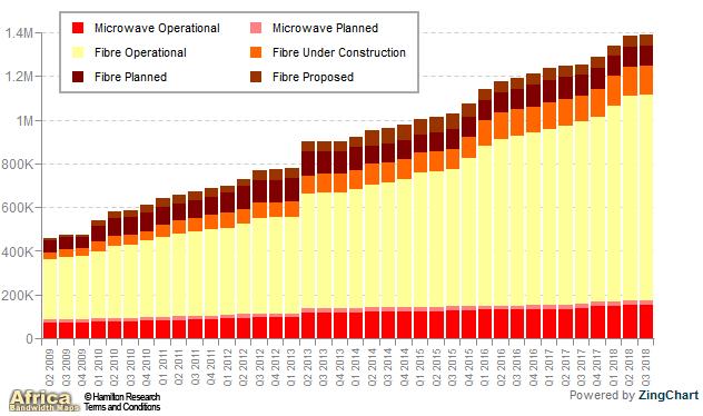 Africa: Africa's International Bandwidth Reaches 7 939 Tbps